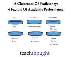 A Classroom Of Proficiency: 6 Factors Of Academic Performance