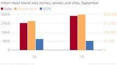 Hilton Head Island area home, condo and villa sales