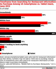 Mobile Accelerates the Fast Food Experience