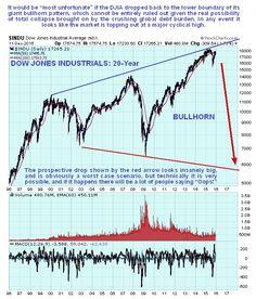 Dow Jones Industrials Daily 20-Year Chart