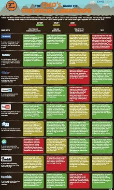 The Social Media Landscape [Infographic] -- which social sites are best for which marketing outcomes? Content Marketing Strategy, Business Marketing, Internet Marketing, Online Marketing, Social Media Marketing, Mobile Marketing, Social Networks, Business Cards, Marketing Software