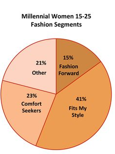 A study performed by retailing expert Judy Harrison shows that the larger segments of girls from ages 15-25 either prefer clothes to fit their own personal style, or  make their fashion choices mainly based off comfort. Only 15% of woman base their purchases off the latest trends and fashion forward thinking. This is important to fashion forecasting because it shows us what our current consumer values. Ashley McEuin