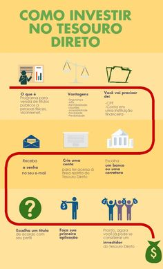 How To Invest In Brazil? See how to invest in Brazilian government securities. A safe and profitable investment, because Brazil pays high interest rates on government bonds. To learn more visit us here. Start Ups, Blog Love, Financial Tips, Business Planning, Money Tips, Economics, Words Quotes, Saving Money, Digital Marketing