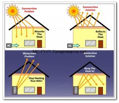 26 Best Attic Insulation Radiant Barrier Installers 615 974 8953