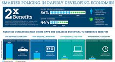 Smarter Policing in Rapidly Developing Economies