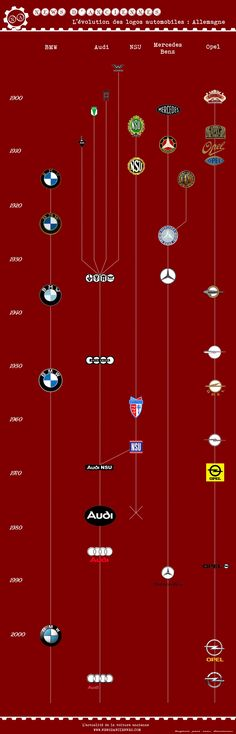 Evolution des #logos des #constructeurs #automobiles #allemands Article original…