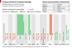 Terror attack in Europe? Source : Global terrorism database
