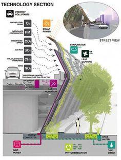 Toward An Urban Ecology Scape / Landscape Architecture Architecture Durable, Green Architecture, Sustainable Architecture, Sustainable Design, Architecture Details, Landscape Architecture, Environmental Architecture, Architecture Diagrams, Architecture Portfolio