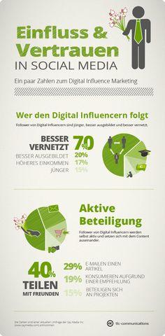 Sales And Marketing, Online Marketing, Social Media Marketing, Social Media Demographics, Social Networks, Social Behavior, Learn German, Marketing Automation, Facebook Likes