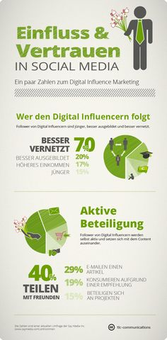 Zahlen zum Digital Influence Marketing: Nutzerverhalten (verwendet auf http://tlc-marketing-blog.com/2012/03/28/digital-influence-marketing-lieber-einflussreicher-nutzer-bitte-weitersagen/)