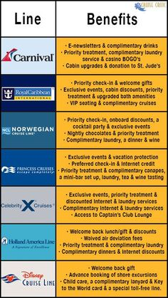 Cruise Line Loyalty Benefit Break Down Chart-did 2... Carnival in 2011 and Royal Caribbean in 2011!!