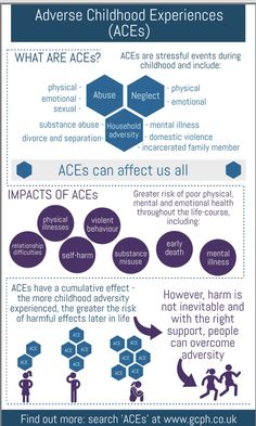 Great infographic on Adverse Childhood Experiences. To help ourselves and kids, let's keep understanding Infographic credit: Glasgow Center for Population Health School Psychology, Psychology Facts, Adverse Childhood Experiences, Trauma Therapy, Family Therapy, Glasgow, Mental And Emotional Health, Pin On, School Counseling