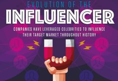 The Evolution of #SocialMedia #Influencers [Infographic] 📊 http://rite.ly/jt2e