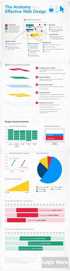 The Anatomy Of An Effective Web Design - #INFOGRAPHIC #Optimization #Web Design