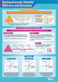 Electrical Current, Potential Difference and Resistance Poster
