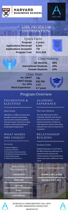 Find key information about the Harvard Business School MBA such as the class profile, program overview, application requirements and dates. #gmat #apexgmat #gmatmba #harvardbusinessschool #harvardbusinessschoolmba #mba #gmathelp #gmatpost #gmatinfographic #mbaprofille Harvard Business School, Infographics, Dates, Profile, How To Apply, Student, Key, User Profile, Infographic