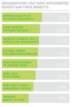 Those who have implemented some form of #DevOps report seeing market benefits that include better quality deployments and more speedy software releases.