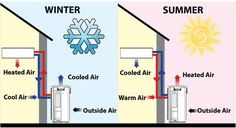 Ontario Hydro: Heat Pump Advantage Pilot Program Water Cooling, Heating And Cooling, What Is Heat, Life Cycle Costing, Electric Baseboard Heaters, Steam Boiler, Air Conditioning Services, Dehumidifiers, Energy Conservation