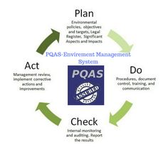 An effective ISO 14001 Environmental Management System will help the business to increase the productivity and efficiency of the business as needed and required, as per industry standards and applications. Pollution Prevention, Environmental Management System, Prioritize, Productivity, Communication, Acting, How To Plan, Business, Store