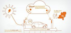EV fast charging in highly urbanized Netherlands infographic. (Credit: ABB Group) #ABB #chargingstations #infrastructure #Netherlands #electriccar