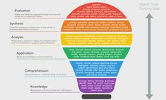 Using Bloom's Taxonomy for Effective LearningYou can find Blooms taxonomy and more on our website.Using Bloom's Taxonomy for Effective Learning Blooms Taxonomy Verbs, Blooms Taxonomy Poster, Bloom's Taxonomy Chart, Blooms Taxonomy Questions, Learning Objectives, Teaching Strategies, Student Learning, Teaching Resources, Teaching Ideas
