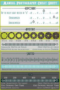 Manual Cheat Sheet!