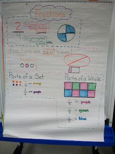 anchor chart for fractions...good to include parts of a whole and parts of a set