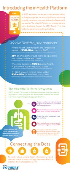 88% of physicians would like to see #patients track their vital data from home :: #hcsm #hcmktg