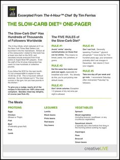 The Slow Carb Diet One Pager