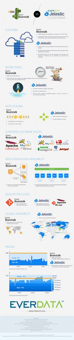 The infographic aims to provide some insight by comparing the main features of AWS Elastic Beanstalk and EverData Jelastic Cloud India.