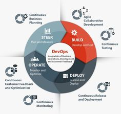 DevOps (a clipped compound of software DEVelopment and information technology OPerationS) is a term used to refer to a set of practices that emphasize the collaboration and communication of both software developers and information technology (IT) professionals while automating the process of software delivery and infrastructure changes. Customer Feedback, Information Technology, Software Development, New Technology, Collaboration, Communication, Delivery, Student, How To Plan