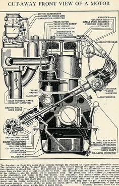 Vintage 1930's Car Motor Diagram Illustration - Super Automobile Engine Industrial Art - Perfect Wall Decor for Home Office or Man Cave