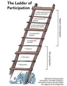 Hart's ladder of participation...