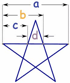 The Pentagram  a/b=1.618...  b/c=1.618...  c/d=1.618...