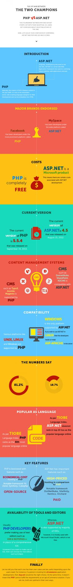 Adaptive Web Design vs. Responsive Web Design Infographic ...