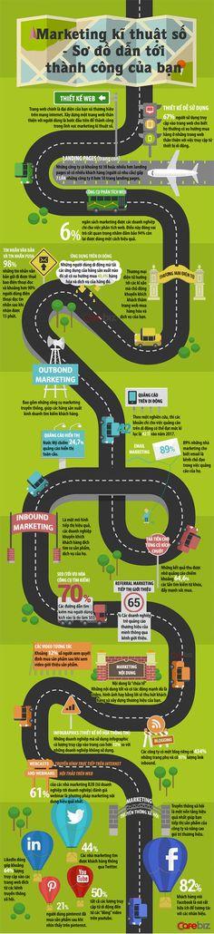 [Infographic] Bản đồ tư duy về digital marketing dành cho người mới vào nghề Sales And Marketing, Inbound Marketing, Business Marketing, Internet Marketing, Online Marketing, Digital Marketing Plan, Weight Loss Pictures, Interactive Design, Study Tips