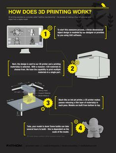 How 3D Printing Works | Studio FATHOM - 3D Printer Sales, Rapid Prototyping, Design