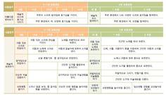 영아관찰일지/평가인증3차지표/만2세관찰일지 : 네이버 블로그 Periodic Table, Korean, Periodic Table Chart, Korean Language, Periotic Table