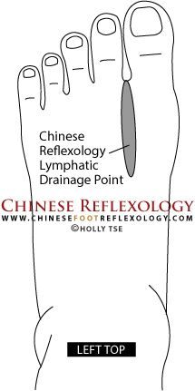 Chinese Reflexology is a powerful way to get qi, life force energy, flowing through the lymphatic system. Learn reflexology points for lymphatic drainage and get a free Chinese Reflexology lymphati… Reflexology Points, Reflexology Massage, Acupressure Points, Alternative Health, Alternative Medicine, Lymphatic Drainage Massage, Lymphatic System, Massage Techniques, Massage Therapy