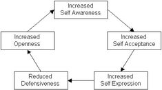 Increased Openness Self Awareness Acceptance Expression Reduced Defensiveness Counselling Theories, Humanistic Psychology, Carl Rogers, Abraham Maslow, Mental Health Counseling, Social Environment, Self Actualization, Therapy Tools, Clinique