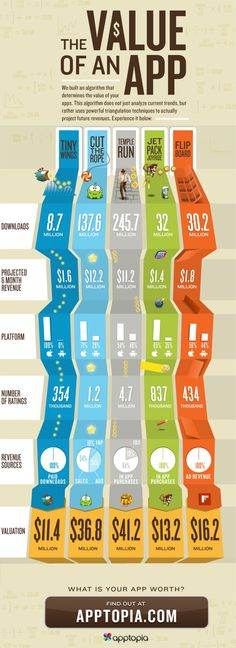 Infographic Example on mobile games