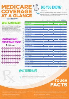 Medicare Coverage at a Glance