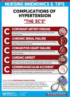"Hypertension Complications C's of Hypertension Complications"" Cardiovascular Care Nursing Mnemonics Medical Surgical Nursing, Cardiac Nursing, Nursing Degree, Pediatric Nursing, Bsn Degree, Medical Mnemonics, Pharmacology Nursing, Mnemonics For Nursing, Pathophysiology Nursing"