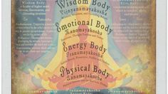 Your body's layers, or koshas, each offer a unique filter for experiencing life. Learn to identify how and when each kosha influences you.