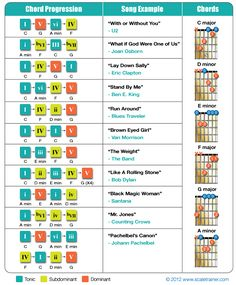 The Most Common Chord Progressions and I love the examples!!! #songwriting #music #chords