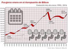 Evolución del número de pasajeros registrado en el Aeropuerto de Bilbao en los meses de enero en el periódo 1990-2015