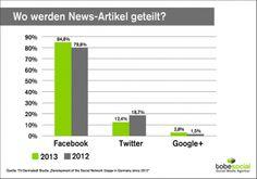 Es ist mal wieder an der Zeit, einen kleinen Blick auf die Social Media Nutzung der Deutschen zu werfen. Was denkt ihr, welche Online Newsportale sind in punkto Social Media am erfolgreichsten – und warum?