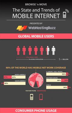 The State and Trends of Mobile Internet[INFOGRAPHIC]