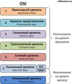 Эталонная сетевая модель OSI