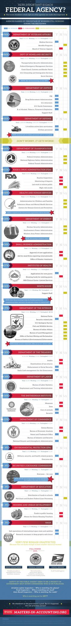 Understanding Congress Infographic Part 1 of 7 Congress Overview - president job description
